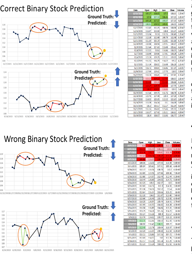 Figure 3 for Opening the Black Box of Financial AI with CLEAR-Trade: A CLass-Enhanced Attentive Response Approach for Explaining and Visualizing Deep Learning-Driven Stock Market Prediction