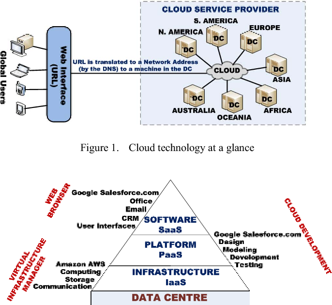 Figure 1 from Cloud resource management — Virtual machines