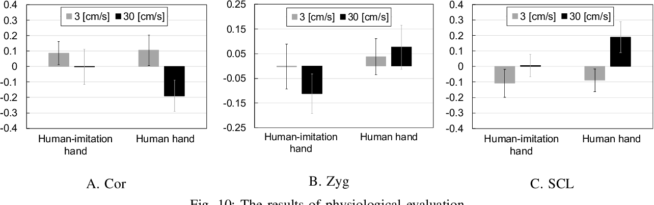 Figure 2 for Toward an Affective Touch Robot: Subjective and Physiological Evaluation of Gentle Stroke Motion Using a Human-Imitation Hand