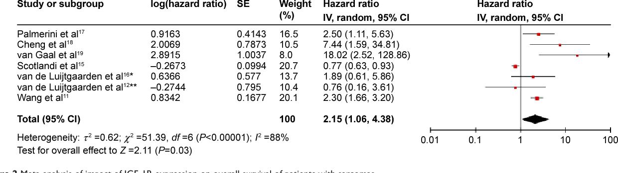 Figure 2 Meta-analysis of impact of igF-1r expression on overall survival of patients with sarcomas. Notes: results are presented as individual and pooled hr and 95% ci. *ewing's sarcoma. **Osteosarcoma. Abbreviations: CI, confidence interval; HR, hazard ratio; SE, standard error.