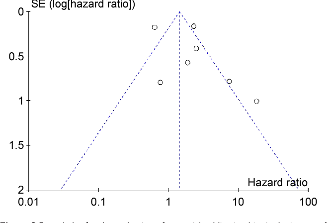 Figure 3 Funnel plot for the evaluation of potential publication bias in the impact of igF-1r expression on overall survival of patients with sarcomas.