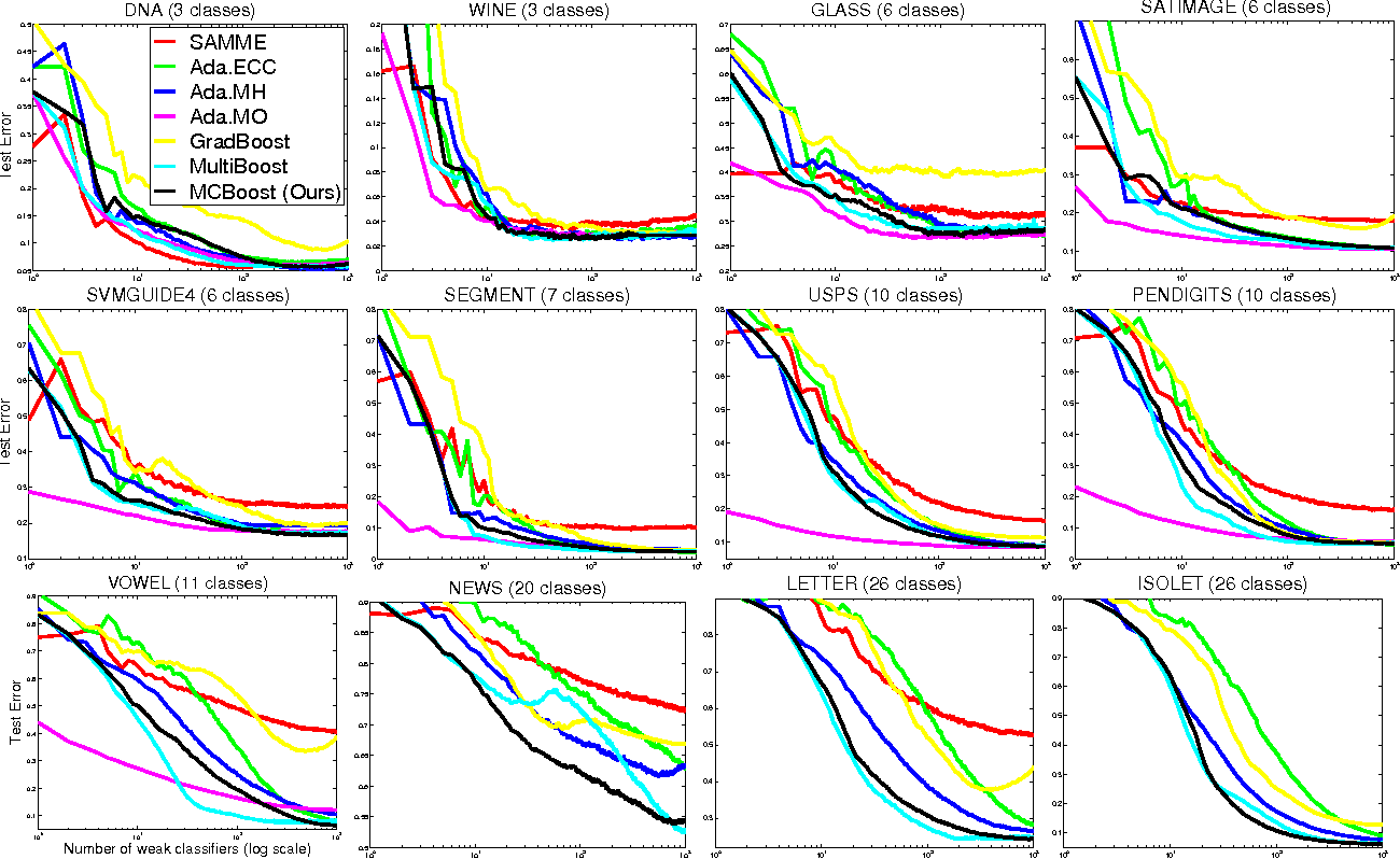 Figure 3 for A scalable stage-wise approach to large-margin multi-class loss based boosting