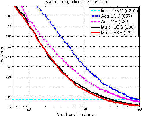 Figure 4 for A scalable stage-wise approach to large-margin multi-class loss based boosting
