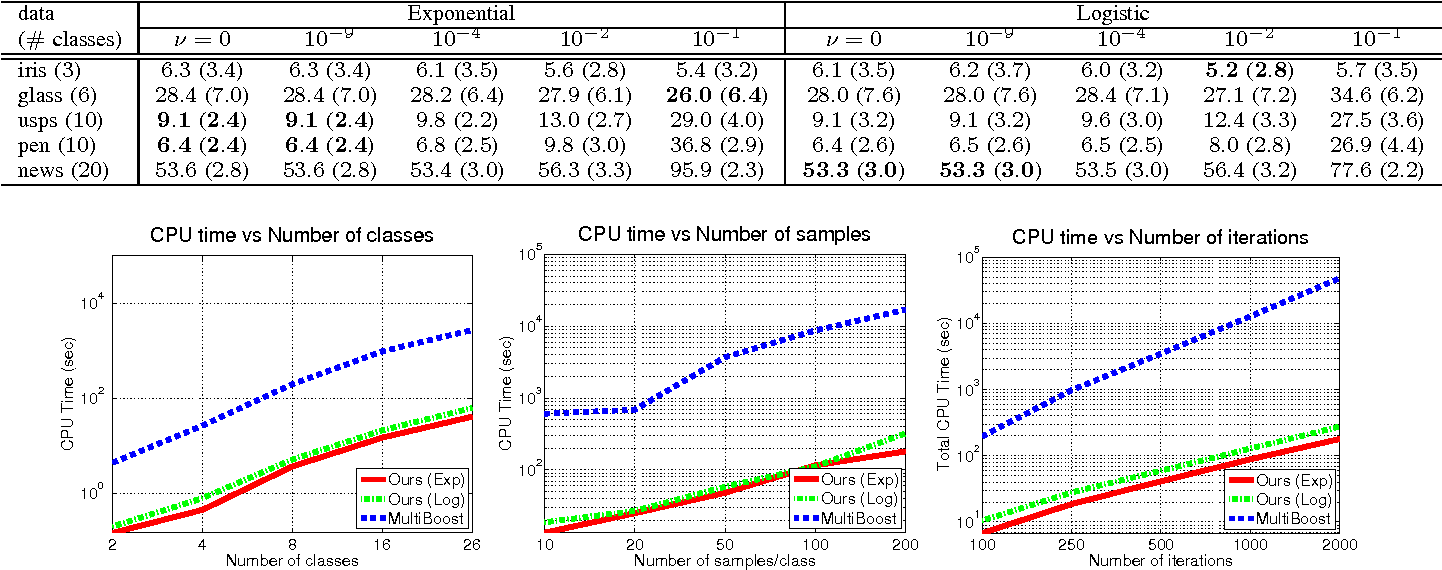 Figure 2 for A scalable stage-wise approach to large-margin multi-class loss based boosting