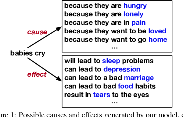 Figure 1 for Guided Generation of Cause and Effect