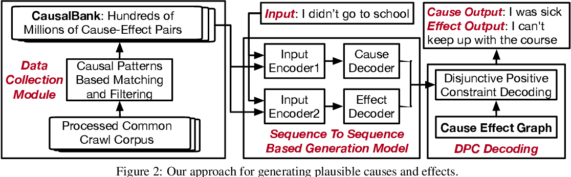 Figure 2 for Guided Generation of Cause and Effect