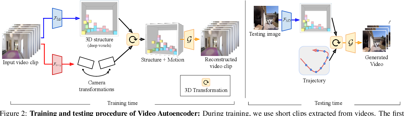 Figure 2 for Video Autoencoder: self-supervised disentanglement of static 3D structure and motion