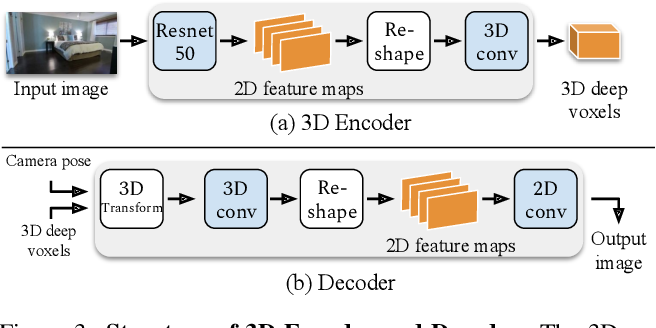 Figure 4 for Video Autoencoder: self-supervised disentanglement of static 3D structure and motion