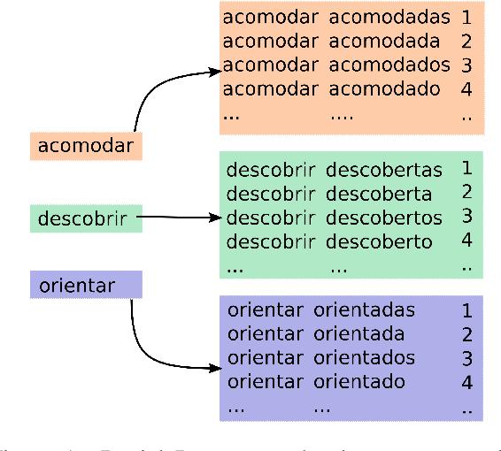 Figure 1 for The SIGMORPHON 2020 Shared Task on Unsupervised Morphological Paradigm Completion