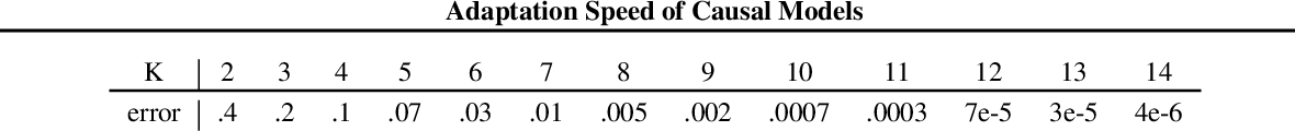 Figure 2 for An Analysis of the Adaptation Speed of Causal Models