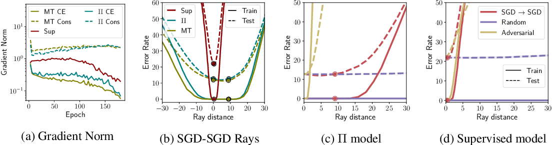 Figure 1 for Improving Consistency-Based Semi-Supervised Learning with Weight Averaging