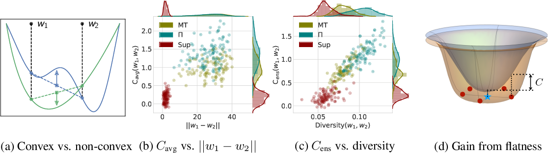 Figure 3 for Improving Consistency-Based Semi-Supervised Learning with Weight Averaging