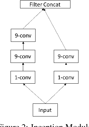 Figure 4 for Learning Depthwise Graph Convolution from Data Manifold