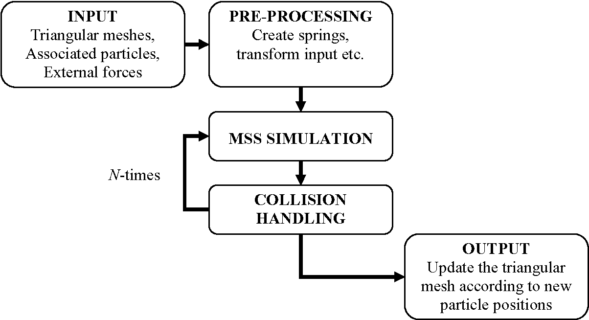 Figure 4 1 from Fast soft-body models for musculoskeletal