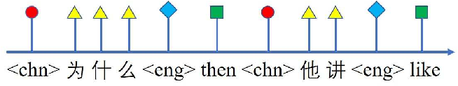 Figure 1 for Rnn-transducer with language bias for end-to-end Mandarin-English code-switching speech recognition