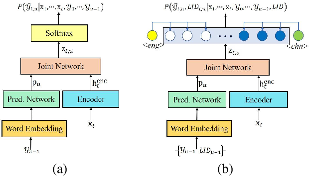 Figure 3 for Rnn-transducer with language bias for end-to-end Mandarin-English code-switching speech recognition