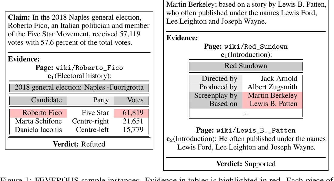 Figure 1 for FEVEROUS: Fact Extraction and VERification Over Unstructured and Structured information