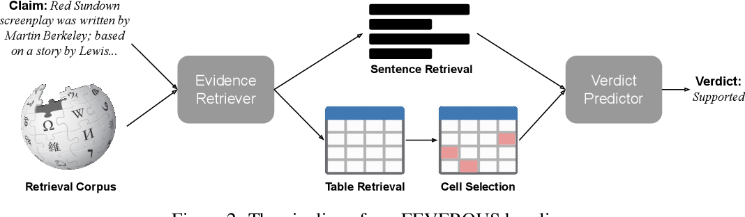 Figure 3 for FEVEROUS: Fact Extraction and VERification Over Unstructured and Structured information