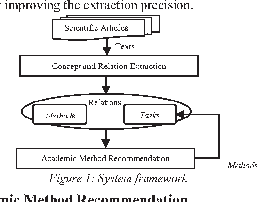 Figure 1 for AMRec: An Intelligent System for Academic Method Recommendation