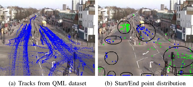 Figure 1 for Dynamic Trajectory Model for Analysis of Traffic States using DPMM