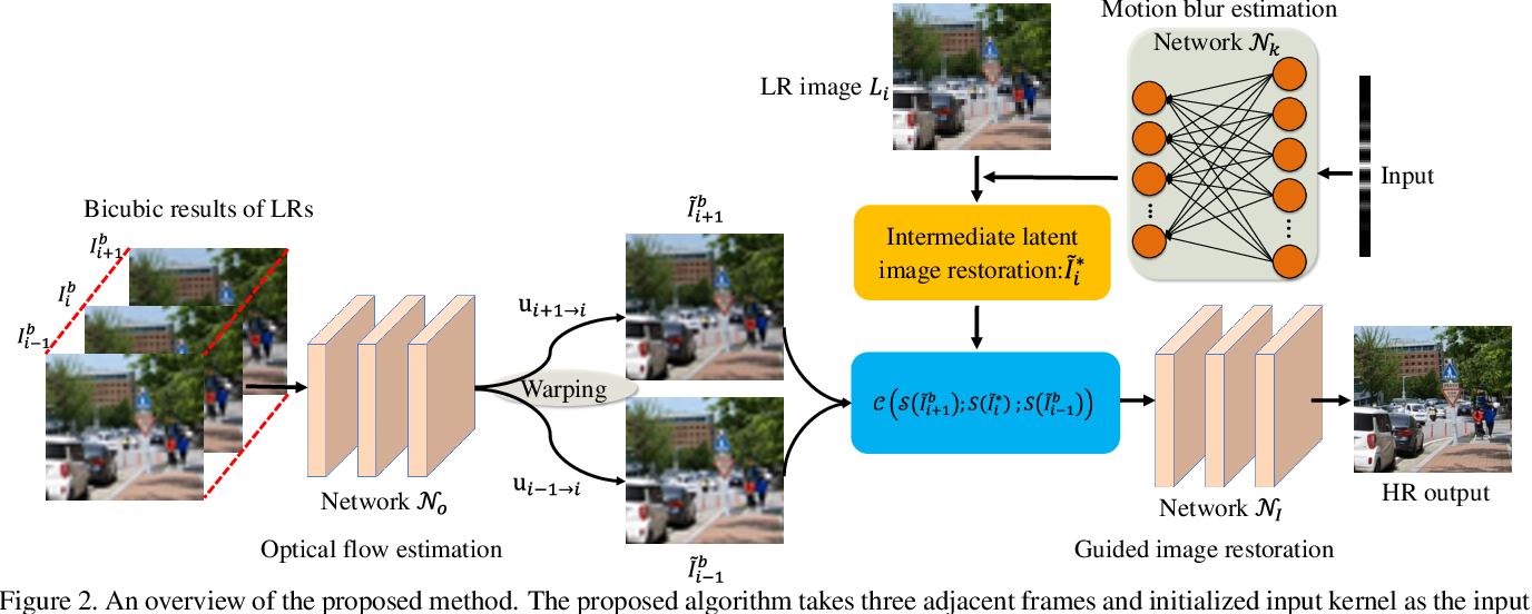 Figure 1 for Deep Blind Video Super-resolution