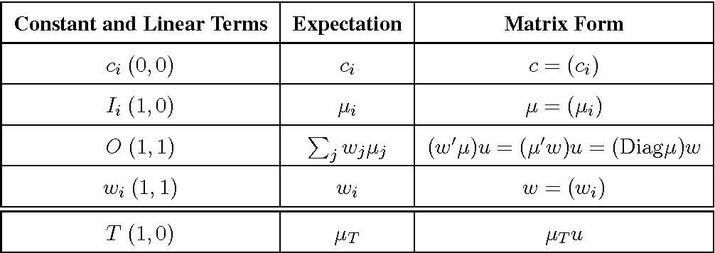 Figure 2 for A Theory of Local Learning, the Learning Channel, and the Optimality of Backpropagation