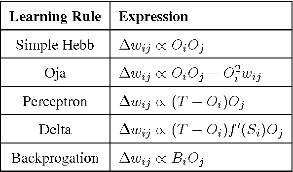 Figure 1 for A Theory of Local Learning, the Learning Channel, and the Optimality of Backpropagation