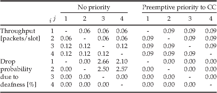TABLE 5 Performance on Each Link between Source i and Destination j for a Network with Randomly Selected Traffic Flows Involving Two Legacy (i; j ¼ 1; 2) and Two Non-Legacy (i; j ¼ 3; 4) Nodes
