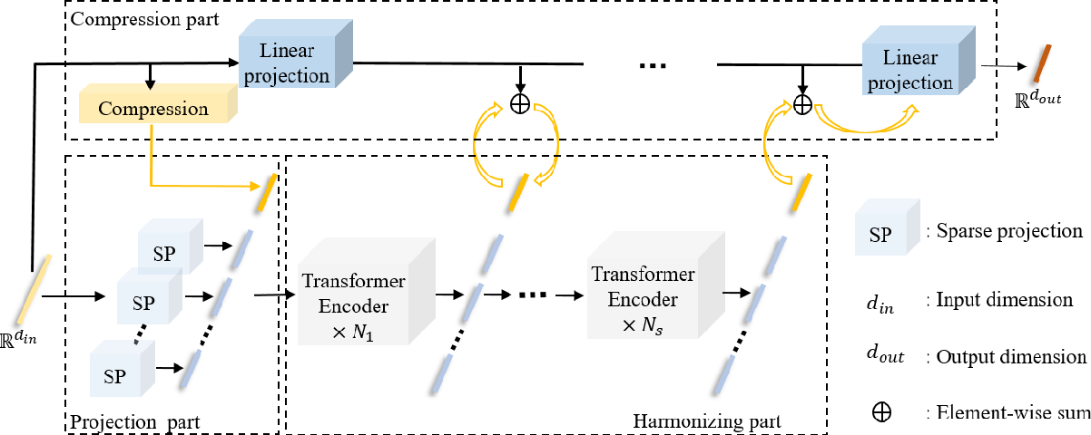 Figure 1 for Learnable Compression Network with Transformer for Approximate Nearest Neighbor Search