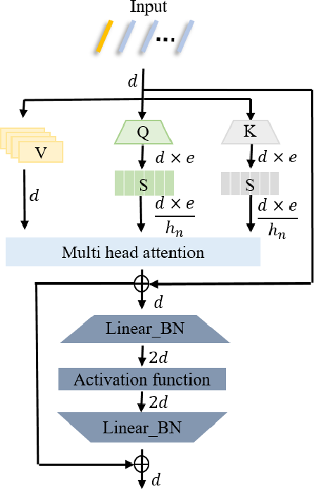 Figure 3 for Learnable Compression Network with Transformer for Approximate Nearest Neighbor Search