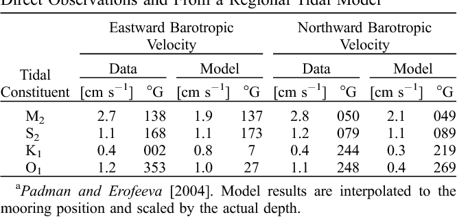 Table 1. Amplitudes and Greenwich Phases ( G) of the Four Principal Barotropic Tidal Constituents at the SBI3 Mooring From Direct Observations and From a Regional Tidal Modela