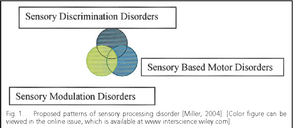 Occupational therapy using a sensory integrative approach for ...