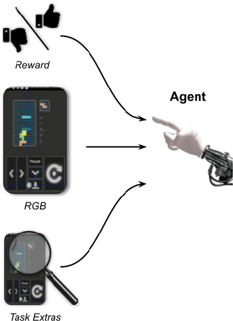 Figure 4 for AndroidEnv: A Reinforcement Learning Platform for Android
