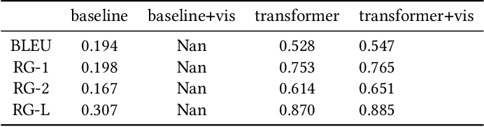 Figure 2 for Visual Question Rewriting for Increasing Response Rate
