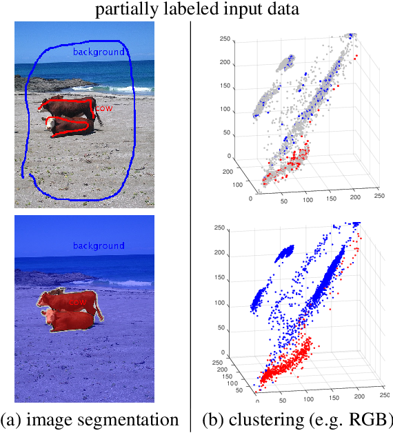 Figure 3 for Normalized Cut Loss for Weakly-supervised CNN Segmentation