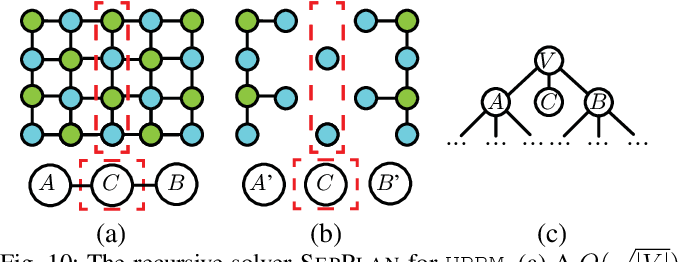 Figure 2 for On Minimizing the Number of Running Buffers for Tabletop Rearrangement