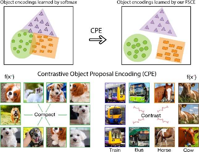 Figure 1 for FSCE: Few-Shot Object Detection via Contrastive Proposal Encoding