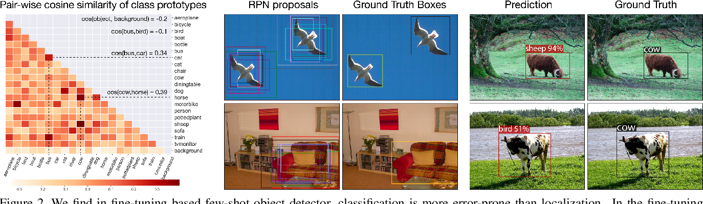 Figure 3 for FSCE: Few-Shot Object Detection via Contrastive Proposal Encoding