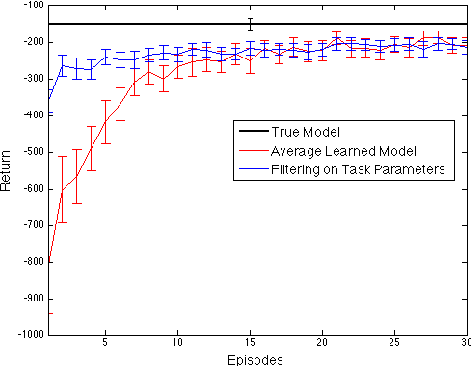 Figure 3 for Hidden Parameter Markov Decision Processes: A Semiparametric Regression Approach for Discovering Latent Task Parametrizations