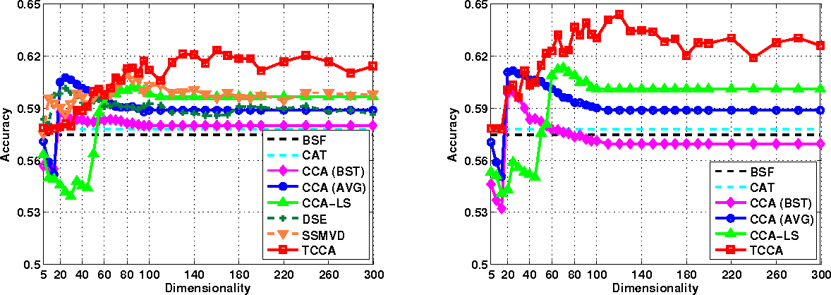Figure 4 for Tensor Canonical Correlation Analysis for Multi-view Dimension Reduction