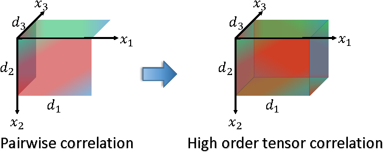 Figure 1 for Tensor Canonical Correlation Analysis for Multi-view Dimension Reduction