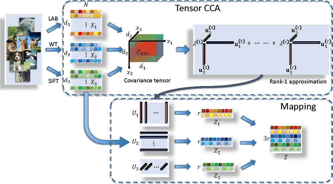 Figure 3 for Tensor Canonical Correlation Analysis for Multi-view Dimension Reduction