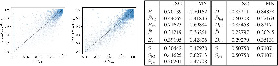 Figure 1 for Prediction Error Meta Classification in Semantic Segmentation: Detection via Aggregated Dispersion Measures of Softmax Probabilities