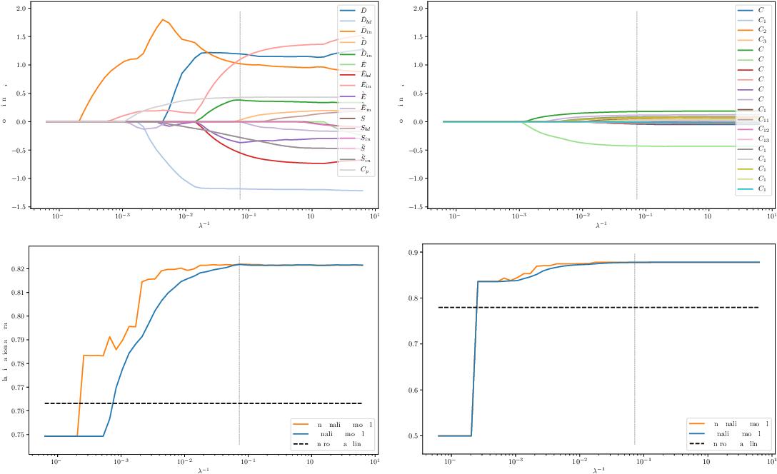 Figure 4 for Prediction Error Meta Classification in Semantic Segmentation: Detection via Aggregated Dispersion Measures of Softmax Probabilities