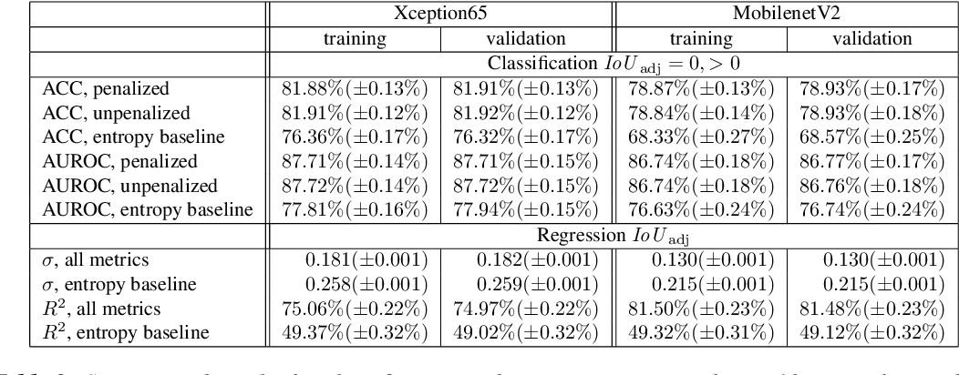 Figure 3 for Prediction Error Meta Classification in Semantic Segmentation: Detection via Aggregated Dispersion Measures of Softmax Probabilities