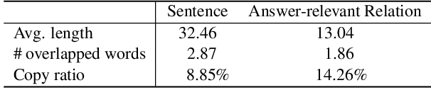 Figure 3 for Improving Question Generation With to the Point Context