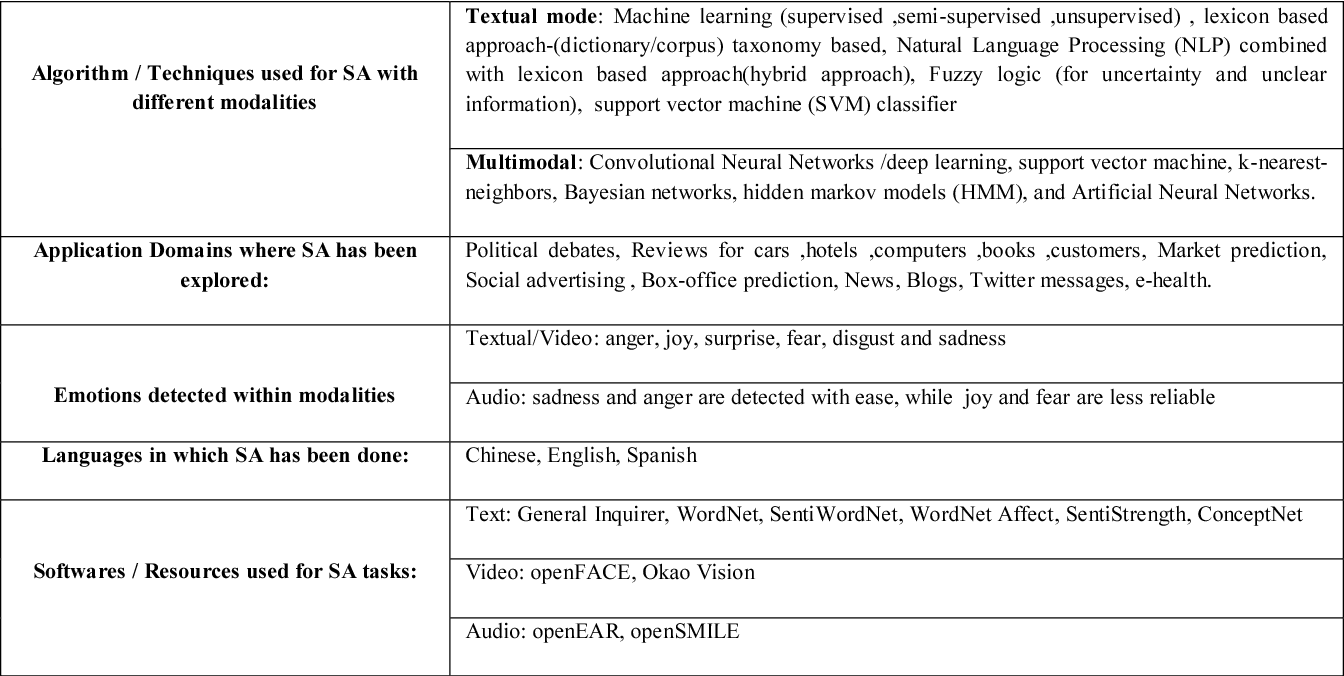 TABLE I: BRIEF CATEGORIZATION OF WORK DONE IN SENTIMENT ANALYSIS