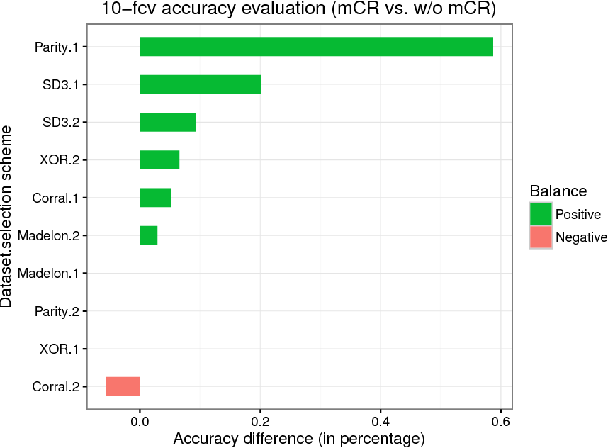 Figure 2 for BELIEF: A distance-based redundancy-proof feature selection method for Big Data