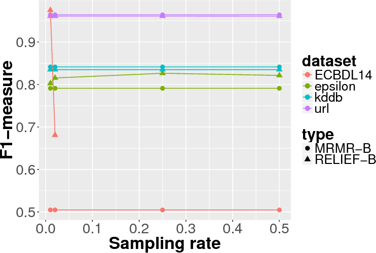 Figure 4 for BELIEF: A distance-based redundancy-proof feature selection method for Big Data