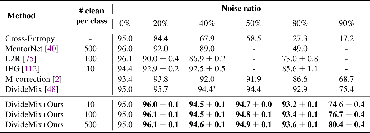 Figure 4 for Noisy Labels Can Induce Good Representations